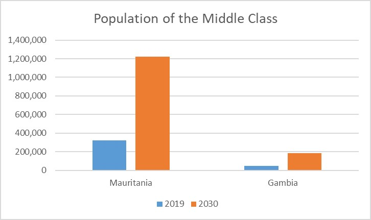 African%20Middle%20Class%20Chart%20 %20Mauritania%20and%20Gambia