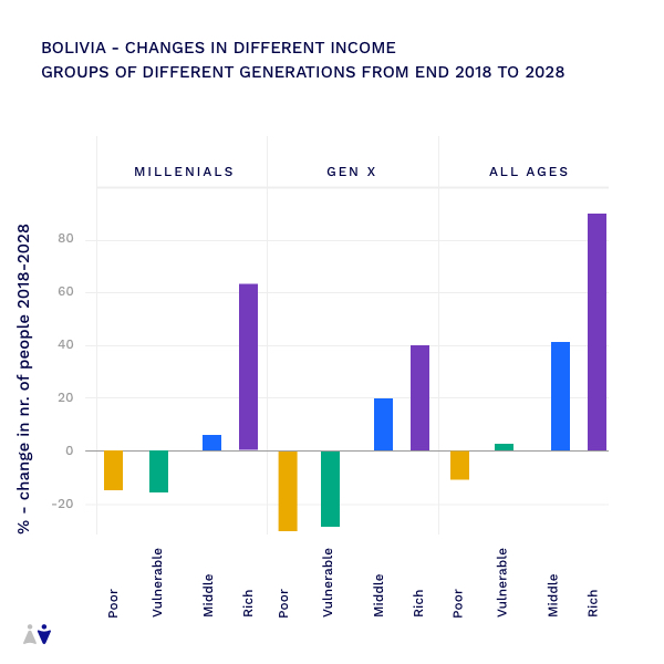 Bolivia Changes%20in%20different%20income%202018 2028
