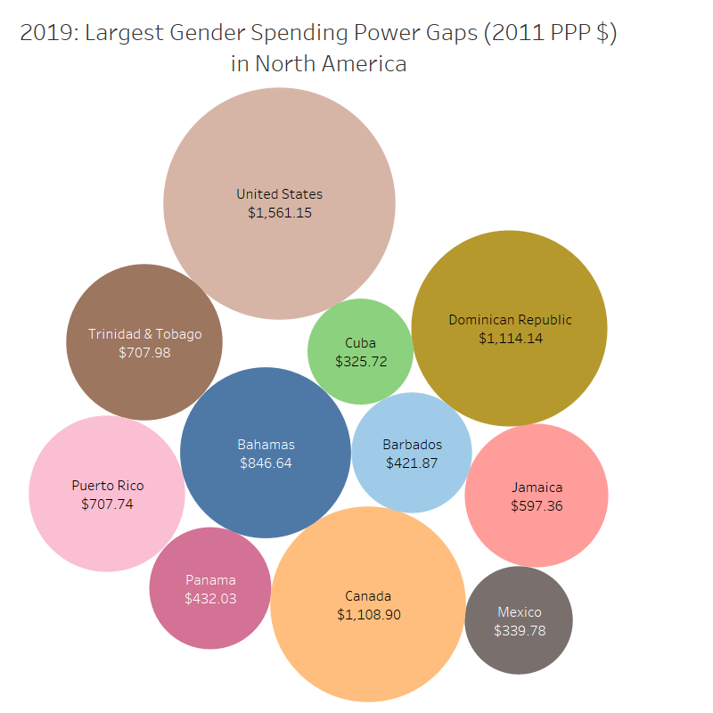 Largest%20Gender%20Spending%20Power%20Gaps%20in%20North%20America